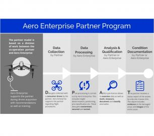 Aero Enterprise  partner program